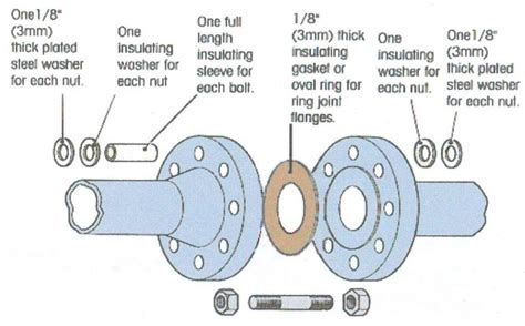 Flanges Insulation Kits (cathodic Protection