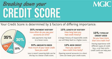 We did not find results for: Breaking Down Your Credit Score | Infographic