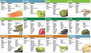 Fruits Legumes Saison : les fruits et l gumes de saison pour pr parer des jus frais ~ Melissatoandfro.com Idées de Décoration