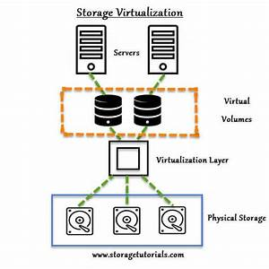 What Is Storage Virtualization  Simple Explanation With