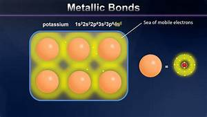 Metallic Bonding Animation