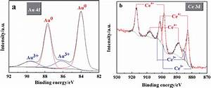 Xps Analysis Of Au U2013ceo 2 Deposit   A  High