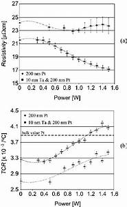 Resistivity   R   And Temperature Coefficient Of