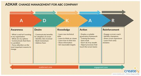 change management tools  effectively managing change