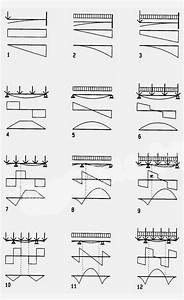 Builder U0026 39 S Engineer  Typical Beam Diagrams