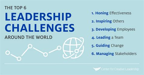 top  leadership challenges   world ccl