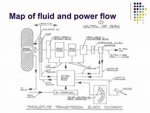 4l80e Fluid Flow Diagram