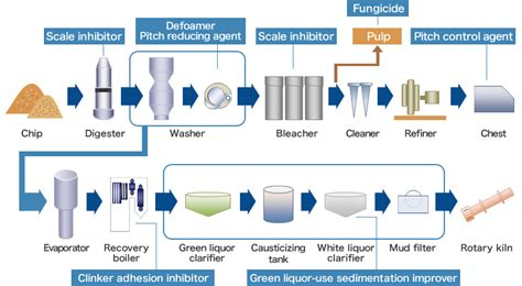 Proces Flow Diagram For Pulp And Paper Industry by Pulp And Paper Ultrapure Water Supply Water Treatment