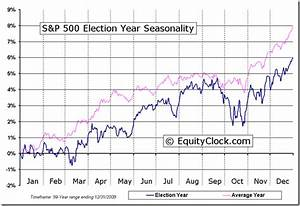Data Clock Chart S P 500 Index Four Year Election Cycle Seasonal Charts