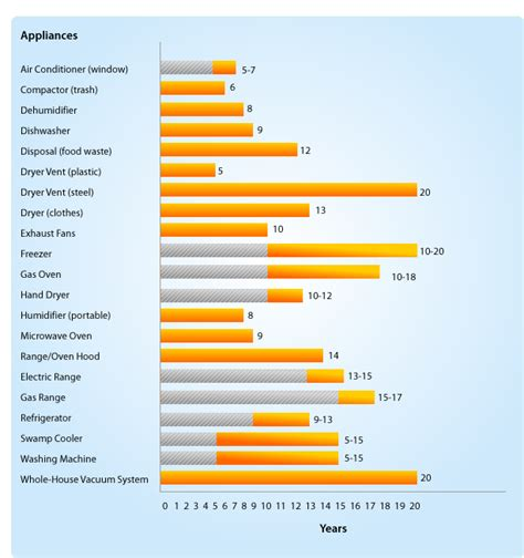 average lifespan of a guide to life expectancies of household appliances
