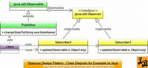Observer Design Pattern In Java
