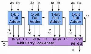 Carry Look Ahead Adder Propagate  U0026 Generate Outputs