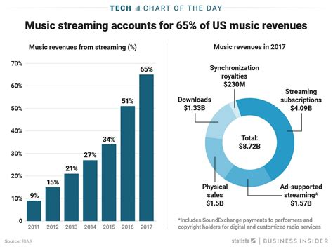 Music Streaming Services Like Spotify Are The Leading