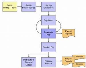 Nandu U0026 39 S Peoplesoft Hcm World  Peoplesoft Payroll For North