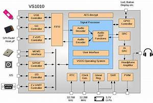 Vlsi Solution-vs1010