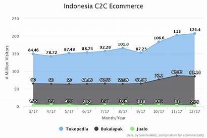 Indonesia C2c Commerce Platform Ecommerce Traffic
