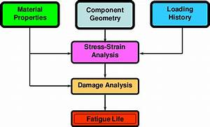 Stress And Fatigue Analysis Flow Chart  1