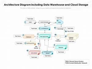 Architecture Diagram Including Data Warehouse And Cloud