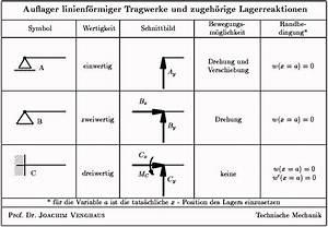 Auflagerreaktionen Berechnen : statik auflager ~ Themetempest.com Abrechnung