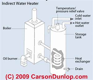 Indirect Fired Hot Water Heaters  Guide To