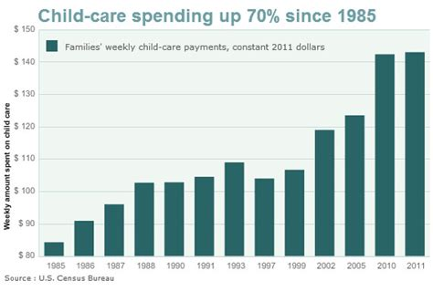 the numbers on child care s skyrocketing costs marketwatch 743   MW BB107 CCSpen 20130404130603 MG