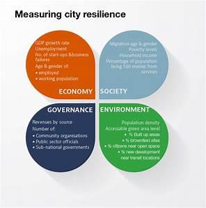 Cities, Sustainability & Communications: SUSTAINABILITY ...