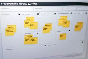 Tisdd Method  Business Model Canvas