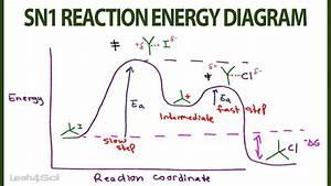 Pin On Organic Chemistry Videos