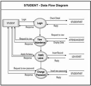 Data Flow Diagram Student Attendance Management System