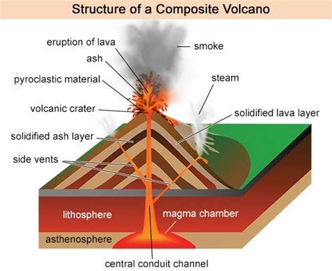 Comprehensive Guide Composite Volcanoes