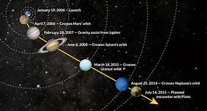 Visiting Pluto | Science News for Students