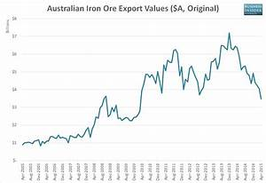 Steel Price Increase Chart Report The Iron Ore Price Is Likely To Slump 30 By Year