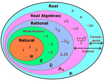 Real Numbers  Decimal Numbers Real Numbers Scientific Notation