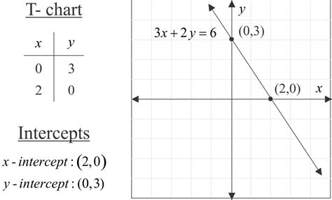 find standard form from graph standard form of a linear equation mathpowerblog
