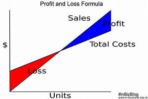 Profit Loss Graph Excel Profit And Loss Formula With Excel Templates And Pdf Download