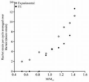 The Effect of Frequency on the Cyclic Strain Accumulation ...