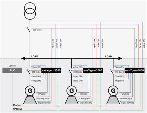 syncronizing load sharing controls