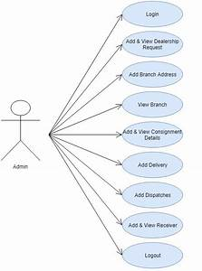 Abc Courier Management System Php Project  U2013 1000 Projects