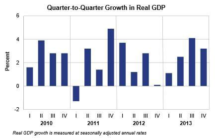 us department of commerce bureau of economic analysis us grew 3 2 during q4 2013 market business
