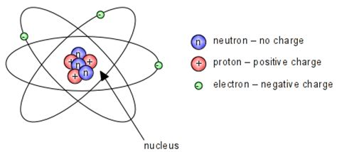 Magnesium Protons Neutrons Electrons by C3 Unit 1 Doc S Chemistry Lessons