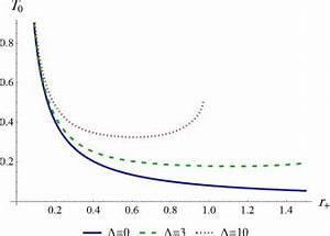 Standard temperature of de-Sitter Kerr–Newman black holes ...