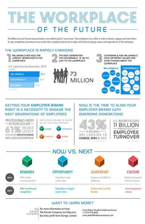 workplace   future infographic