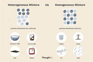 Difference Between Heterogeneous  U0026 Homogeneous Mixtures