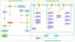 Flowchart Example  Flow Chart Of Marketing Analysis
