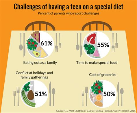 challenges    teen   special diet national