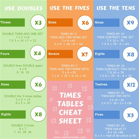 The Complete Guide To Faster Times Tables In Just 31 Days  Maths Tips From Maths Insider