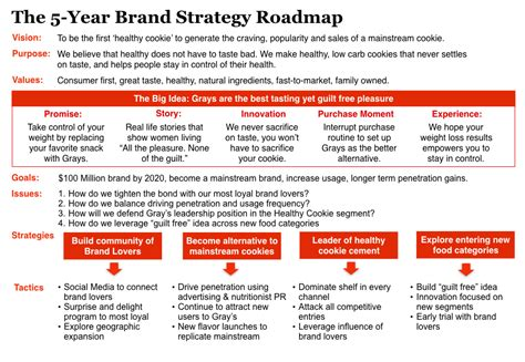 How To Use A Brand Strategy Roadmap To Guide Your Brand's