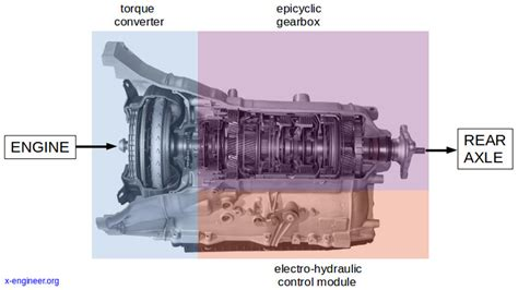 How Torque Converter Works Engineer