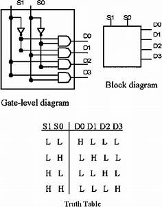 Gate Level  Block Diagram Truth Table For A Digital 2 U20134