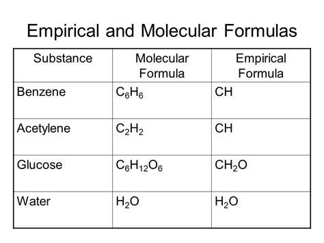 Empirical & Molecular Formulas  Ppt Download
